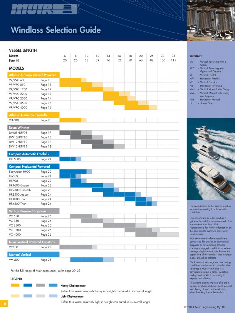 Datenblatt_MUIR Windlass Diagramm / Ankerwinden Diagramm